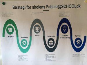 Fab strategi model